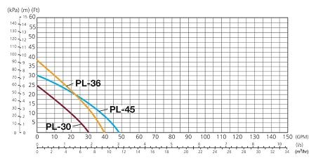 Cast Iron Booster Pump Performance Chart