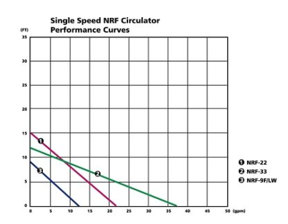 Red Fox Circulator Pump Perfomance Graph