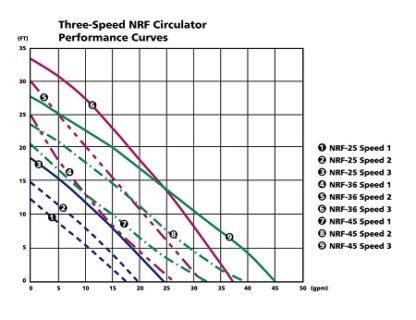 Red Fox Circulator Pump 3 speed Performance Curves